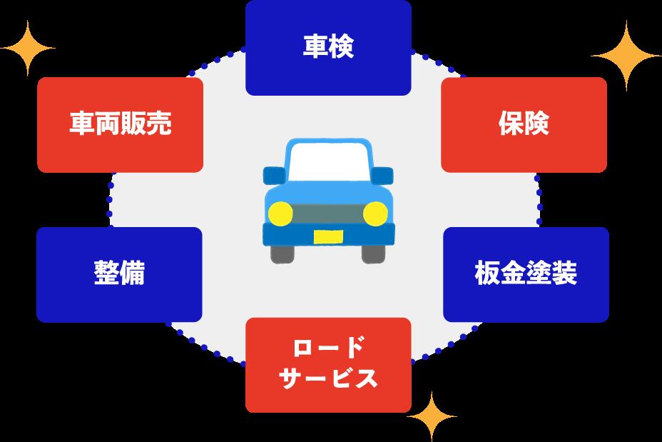 トータルカーライフサポート