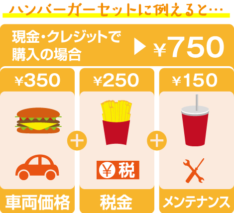 スーパー乗るだけセットで購入する場合、ハンバーガーセットのようにまとめてお得になります。あとはガソリンを入れて乗るだけ!