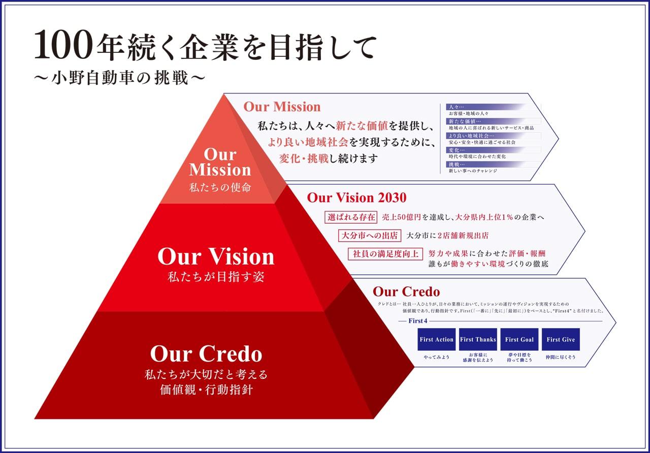 小野自動車工場、100年続く企業を目指して